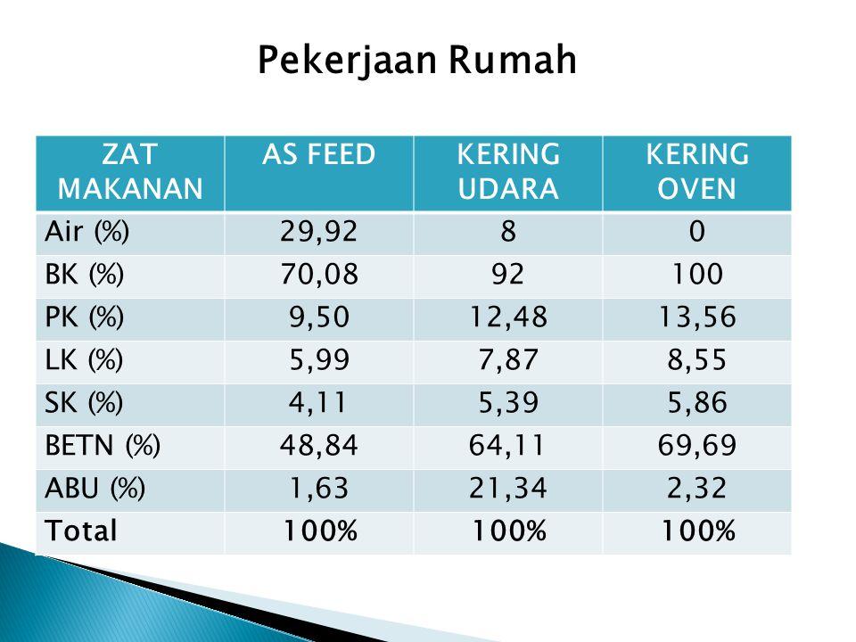 Pekerjaan Rumah ZAT MAKANAN AS FEED KERING UDARA KERING OVEN Air (%)