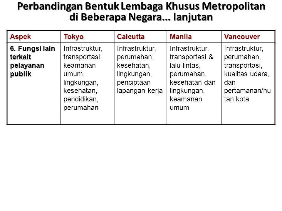Perbandingan Bentuk Lembaga Khusus Metropolitan di Beberapa Negara
