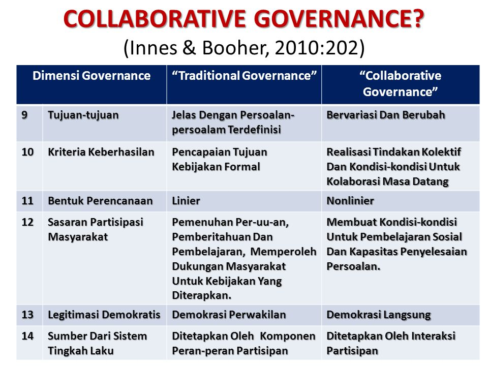 COLLABORATIVE GOVERNANCE (Innes & Booher, 2010:202)