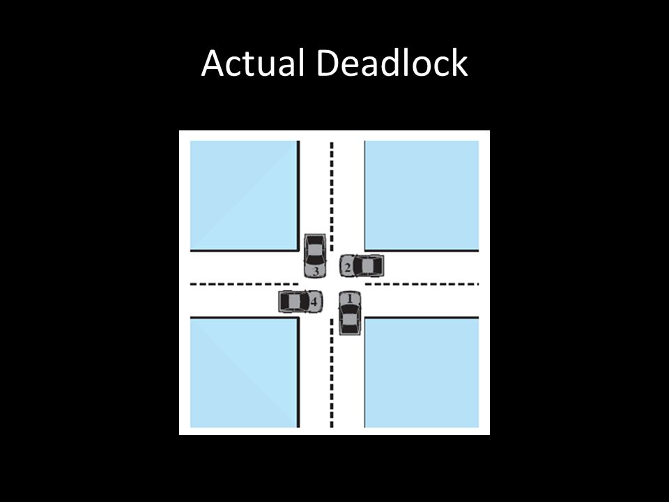 Actual Deadlock