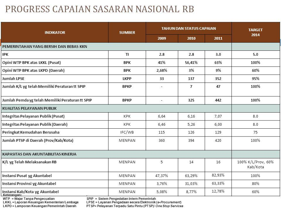 PROGRESS CAPAIAN SASARAN NASIONAL RB