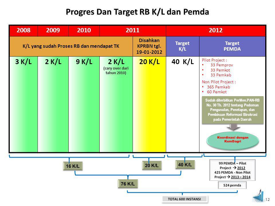 Progres Dan Target RB K/L dan Pemda