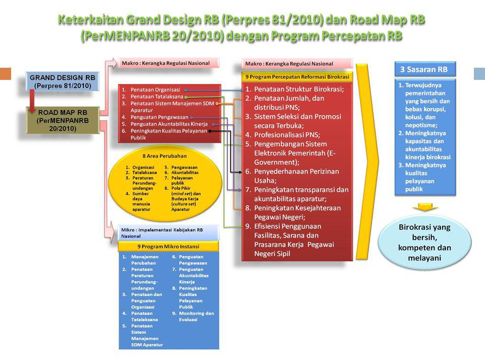 Keterkaitan Grand Design RB (Perpres 81/2010) dan Road Map RB (PerMENPANRB 20/2010) dengan Program Percepatan RB