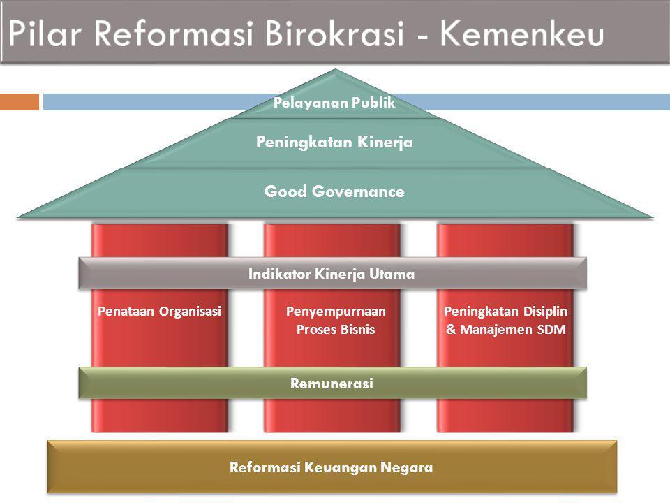 Pilar Reformasi Birokrasi - Kemenkeu