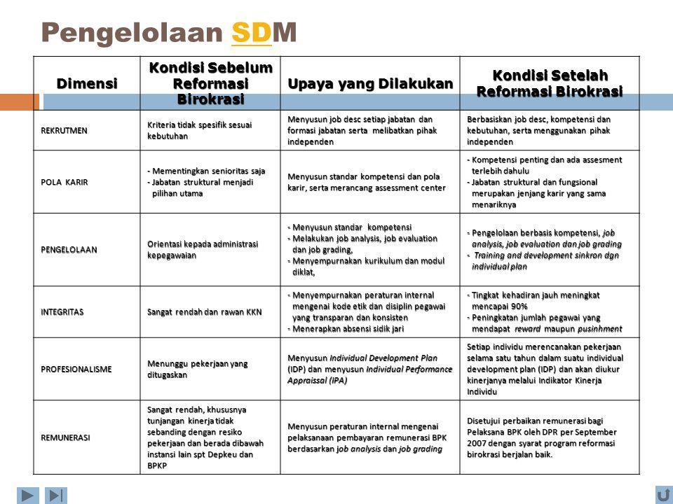 Pengelolaan SDM Dimensi Kondisi Sebelum Reformasi Birokrasi