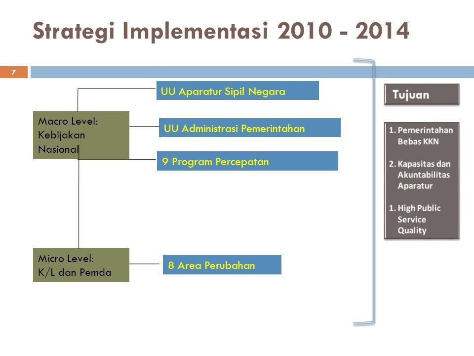 Strategi Implementasi 2010 - 2014