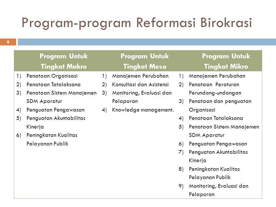 Program-program Reformasi Birokrasi
