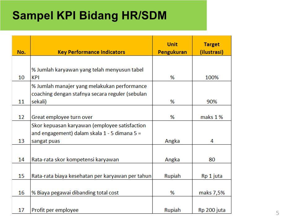 Sampel KPI Bidang HR/SDM