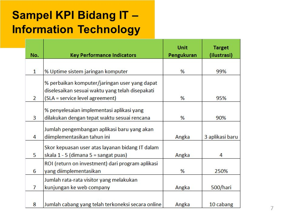 Sampel KPI Bidang IT – Information Technology