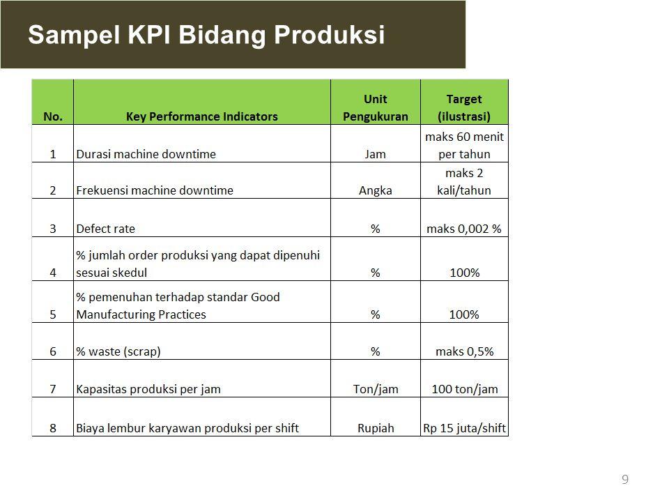 Sampel KPI Bidang Produksi