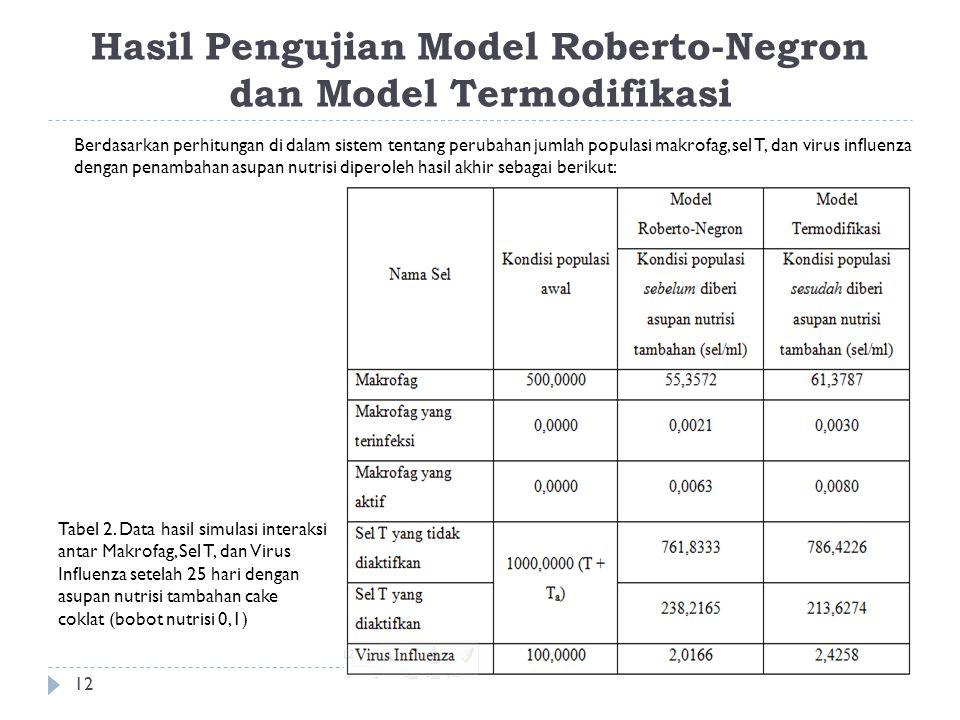 Hasil Pengujian Model Roberto-Negron dan Model Termodifikasi
