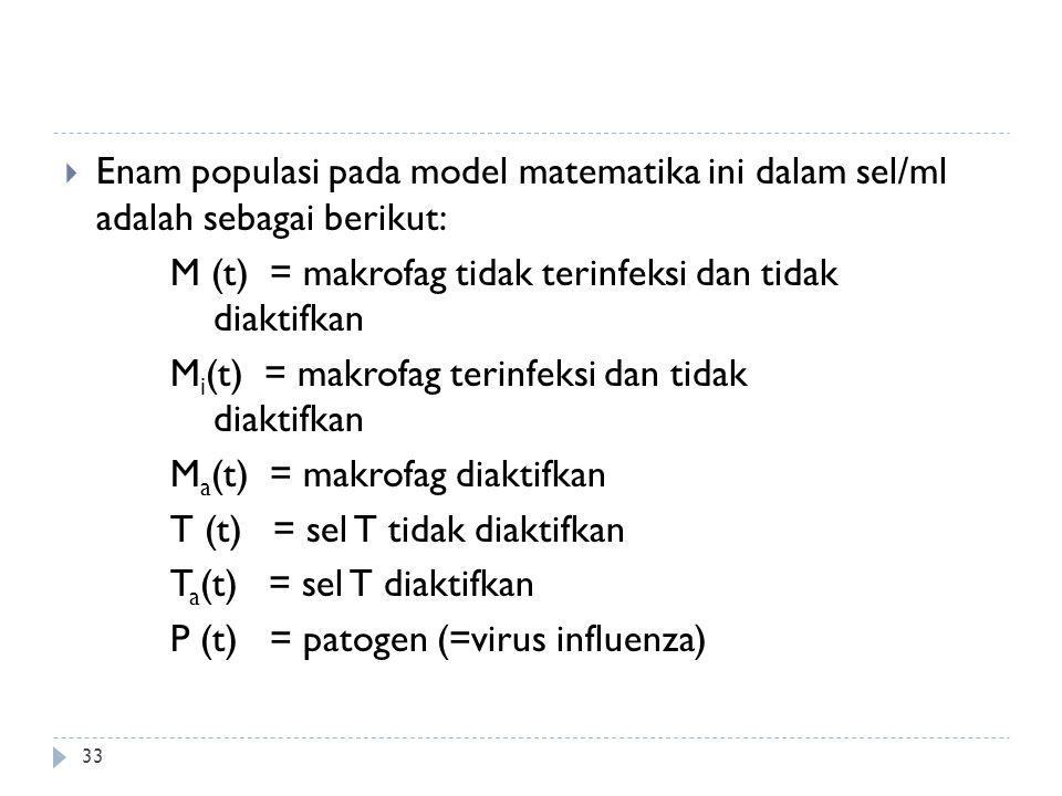 Enam populasi pada model matematika ini dalam sel/ml adalah sebagai berikut: