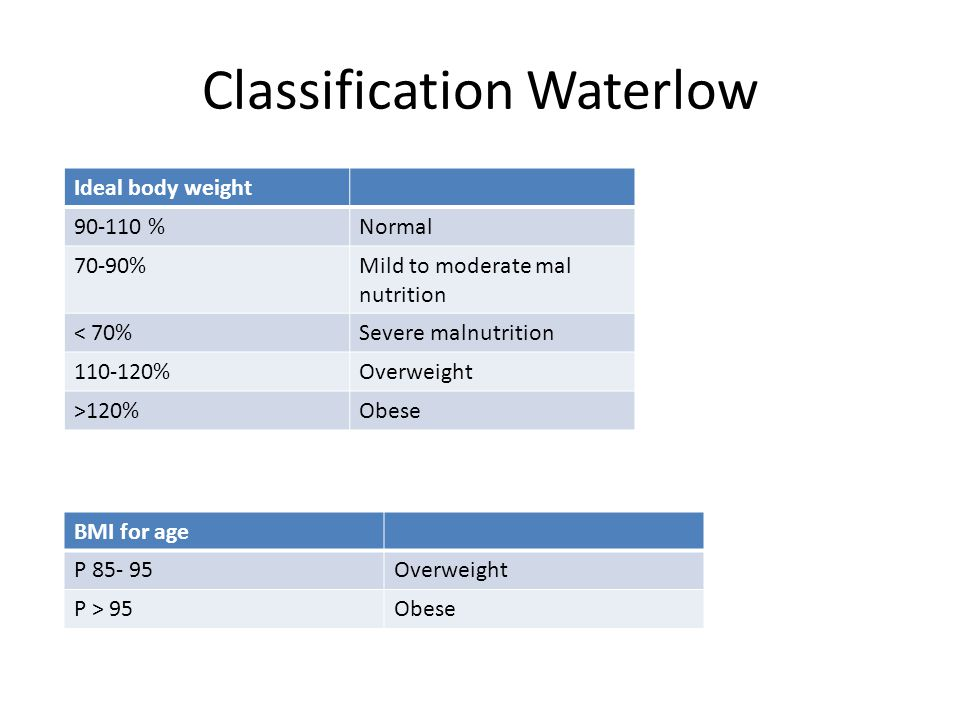 Classification Waterlow