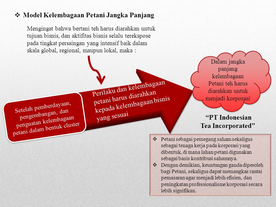 PT Indonesian Tea Incorporated