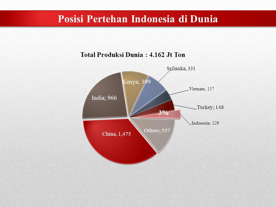Posisi Pertehan Indonesia di Dunia