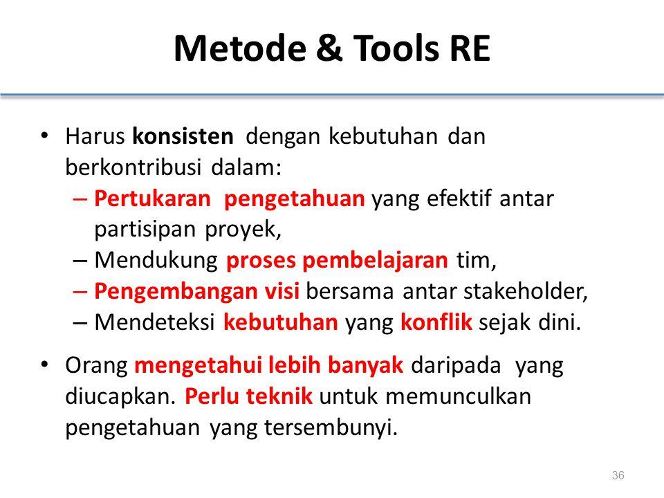 Metode & Tools RE Harus konsisten dengan kebutuhan dan berkontribusi dalam: Pertukaran pengetahuan yang efektif antar partisipan proyek,