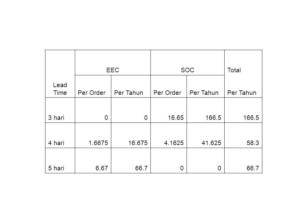 Lead Time EEC. SOC. Total. Per Order. Per Tahun. 3 hari. 16.65. 166.5. 4 hari. 1.6675. 16.675.
