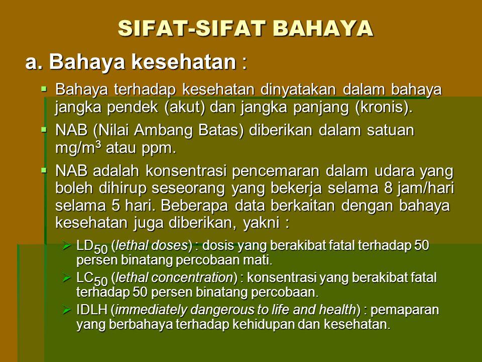 SIFAT-SIFAT BAHAYA a. Bahaya kesehatan :