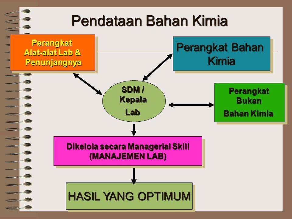 Dikelola secara Managerial Skill