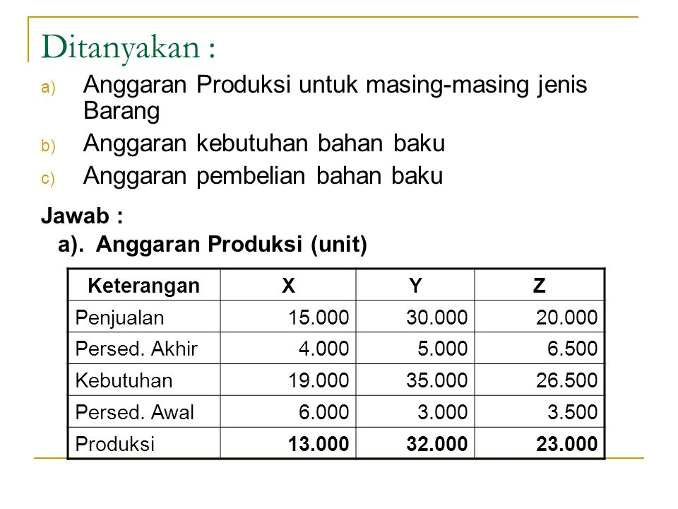 Ditanyakan : Anggaran Produksi untuk masing-masing jenis Barang