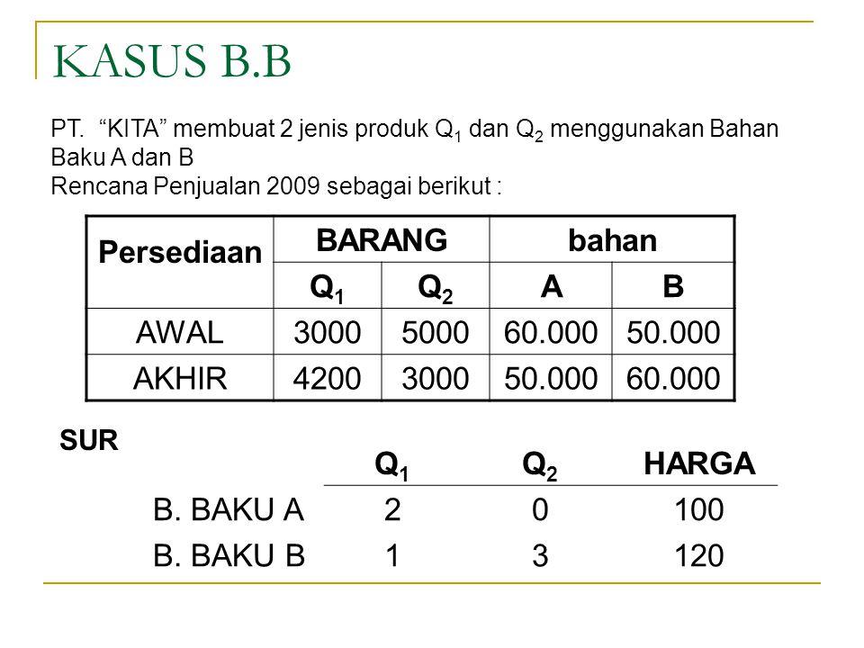 KASUS B.B Persediaan BARANG bahan Q1 Q2 A B AWAL 3000 5000 60.000