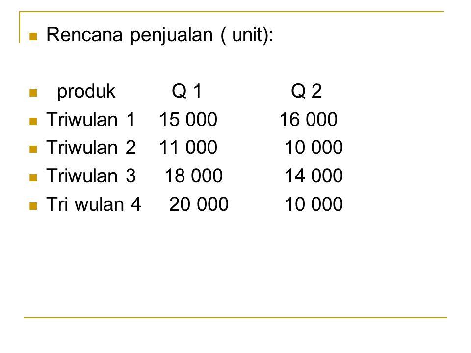 Rencana penjualan ( unit):