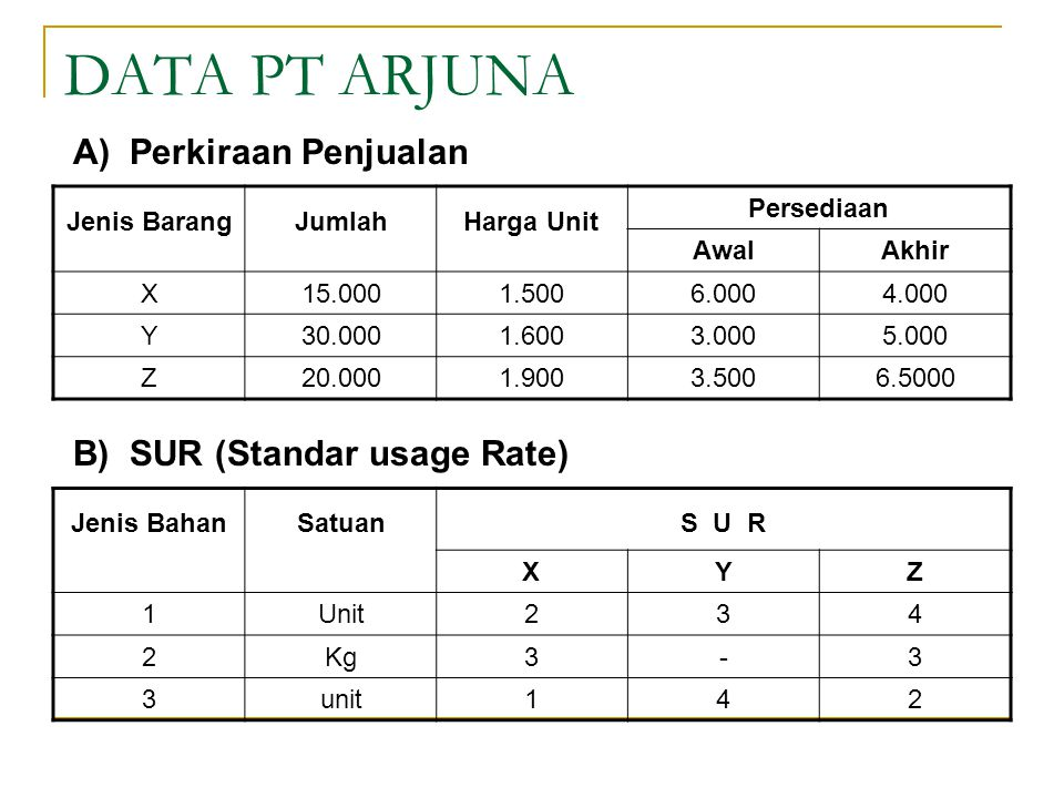 DATA PT ARJUNA A) Perkiraan Penjualan B) SUR (Standar usage Rate)