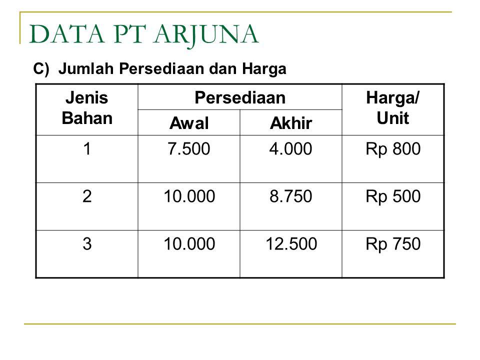 DATA PT ARJUNA Jenis Bahan Persediaan Harga/ Unit Awal Akhir 1 7.500