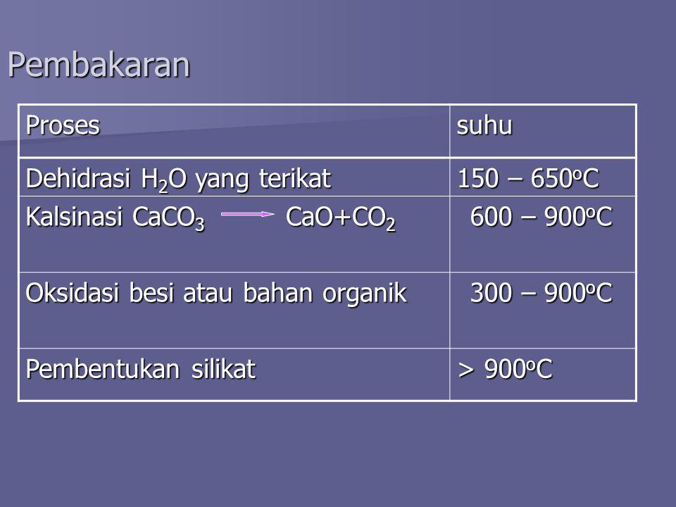 Pembakaran Proses suhu Dehidrasi H2O yang terikat 150 – 650oC