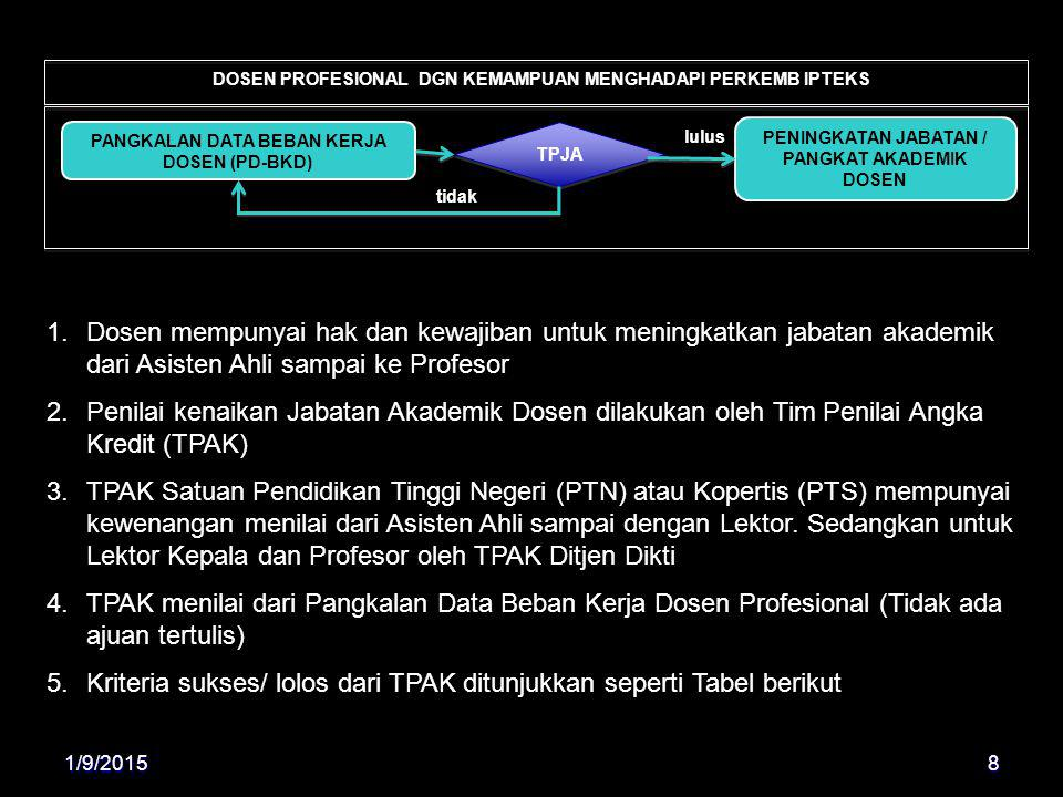 Kriteria sukses/ lolos dari TPAK ditunjukkan seperti Tabel berikut