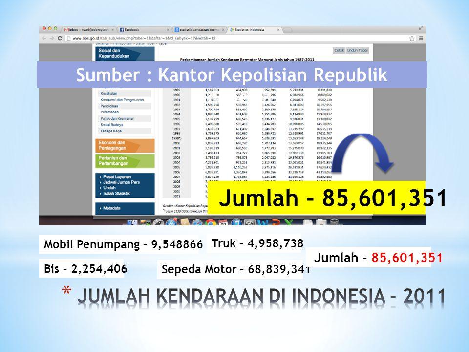 JUMLAH KENDARAAN DI INDONESIA - 2011