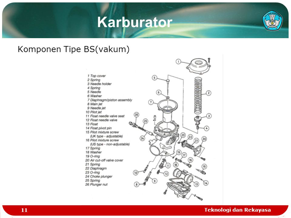 Karburator Komponen Tipe BS(vakum) Teknologi dan Rekayasa