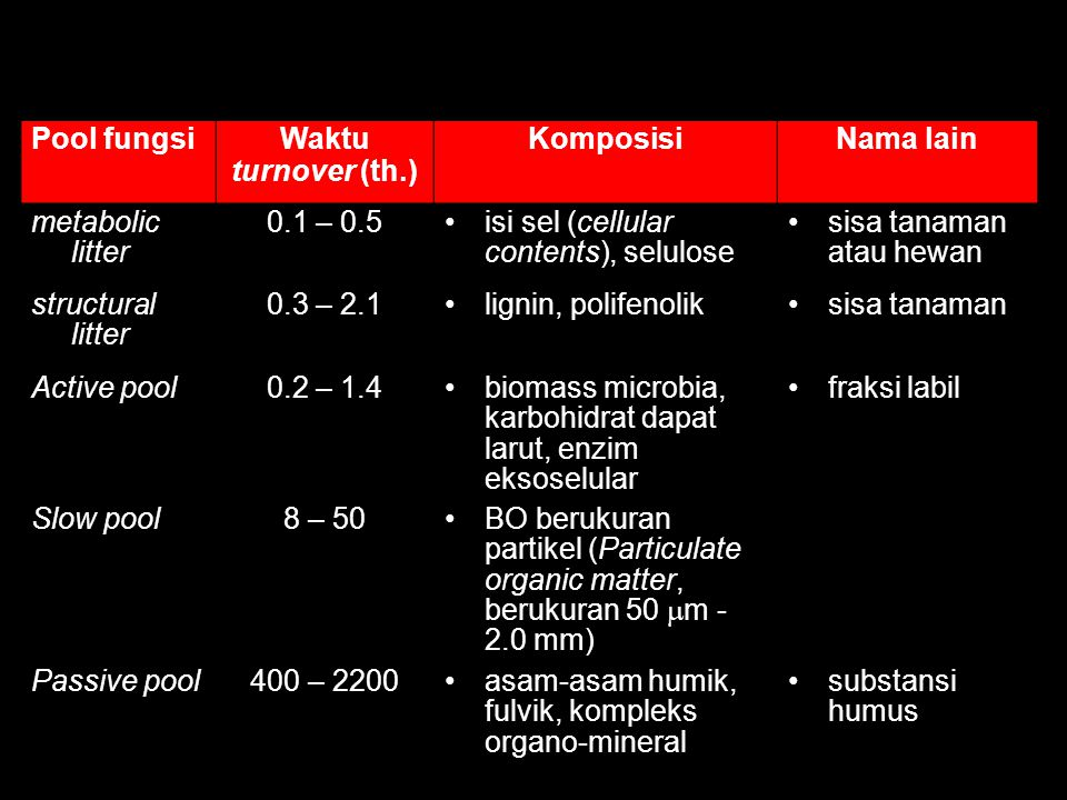 Klasifikasi bahan organik tanah berdasarkan pool fungsi, waktu turnover dan komposisinya
