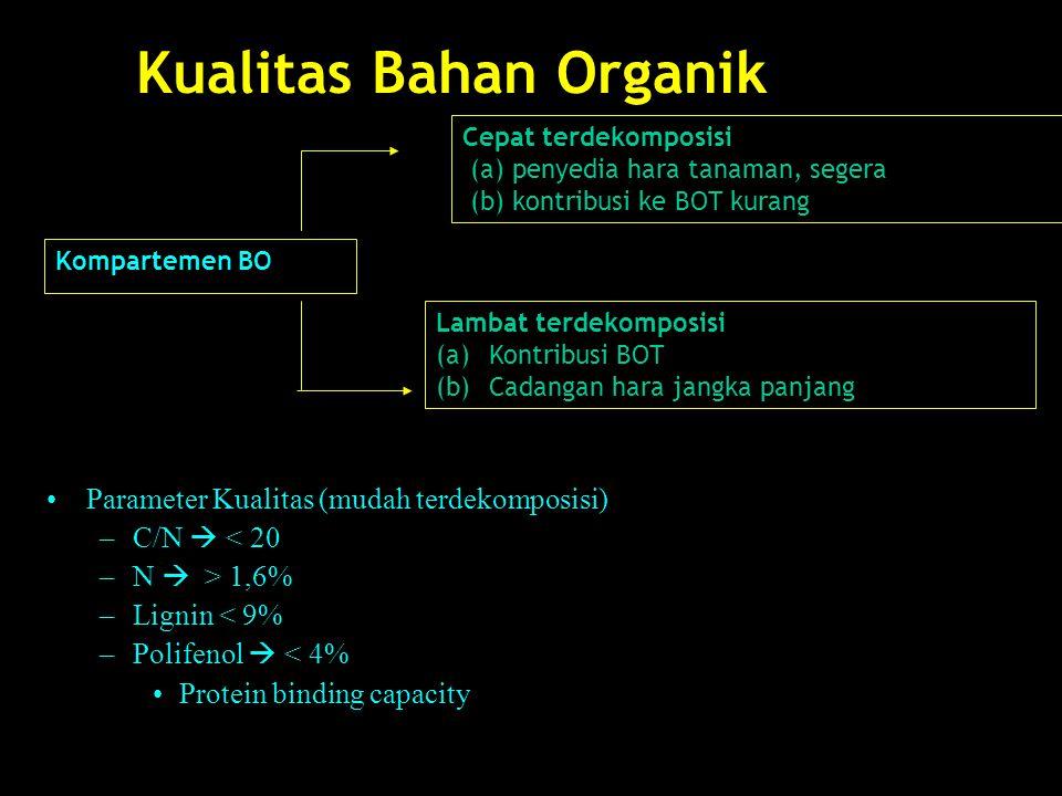Kualitas Bahan Organik