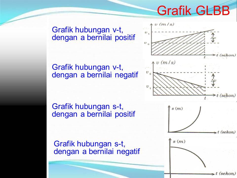 Grafik GLBB Grafik hubungan v-t, dengan a bernilai positif