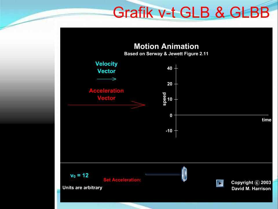 Grafik v-t GLB & GLBB