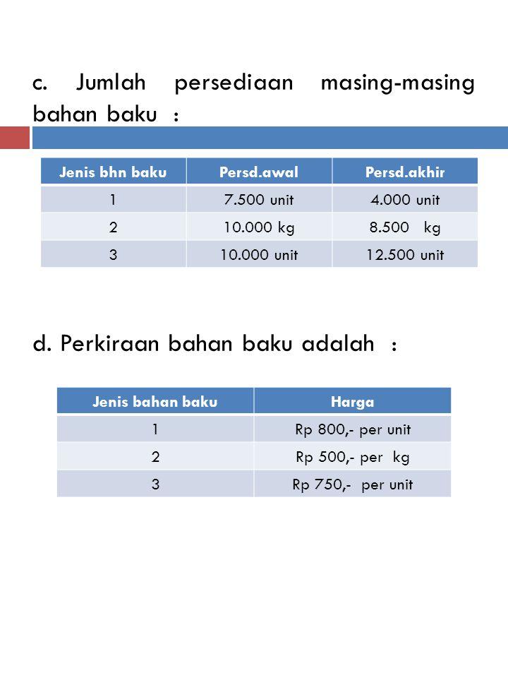 c. Jumlah persediaan masing-masing bahan baku : d
