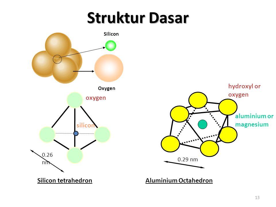 Struktur Dasar aluminium or magnesium hydroxyl or oxygen oxygen