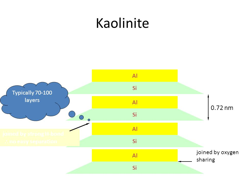 Kaolinite 0.72 nm Al Si Typically 70-100 layers Al Si Al