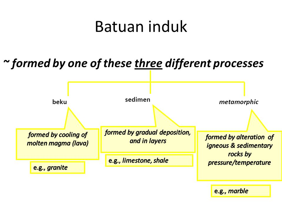 Batuan induk ~ formed by one of these three different processes