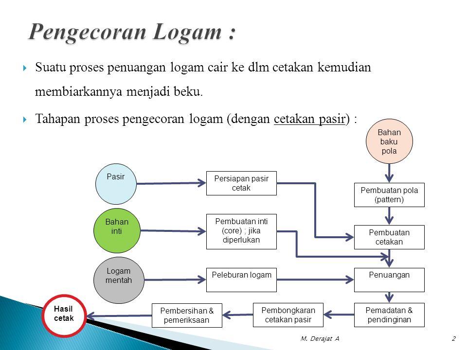 Pengecoran Logam : Suatu proses penuangan logam cair ke dlm cetakan kemudian membiarkannya menjadi beku.