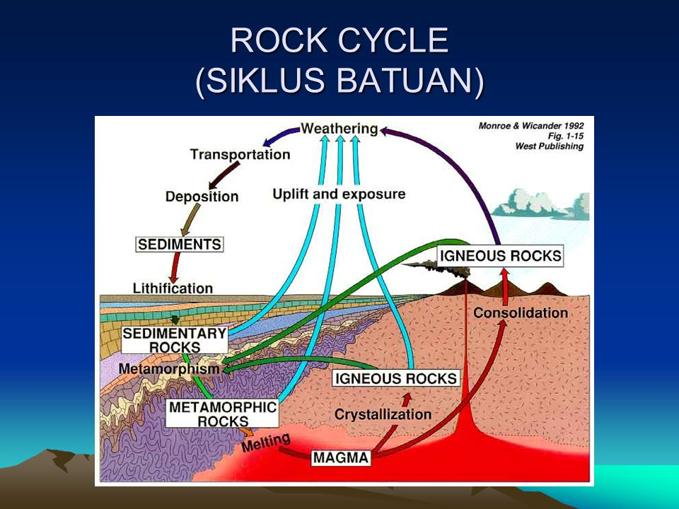 ROCK CYCLE (SIKLUS BATUAN)