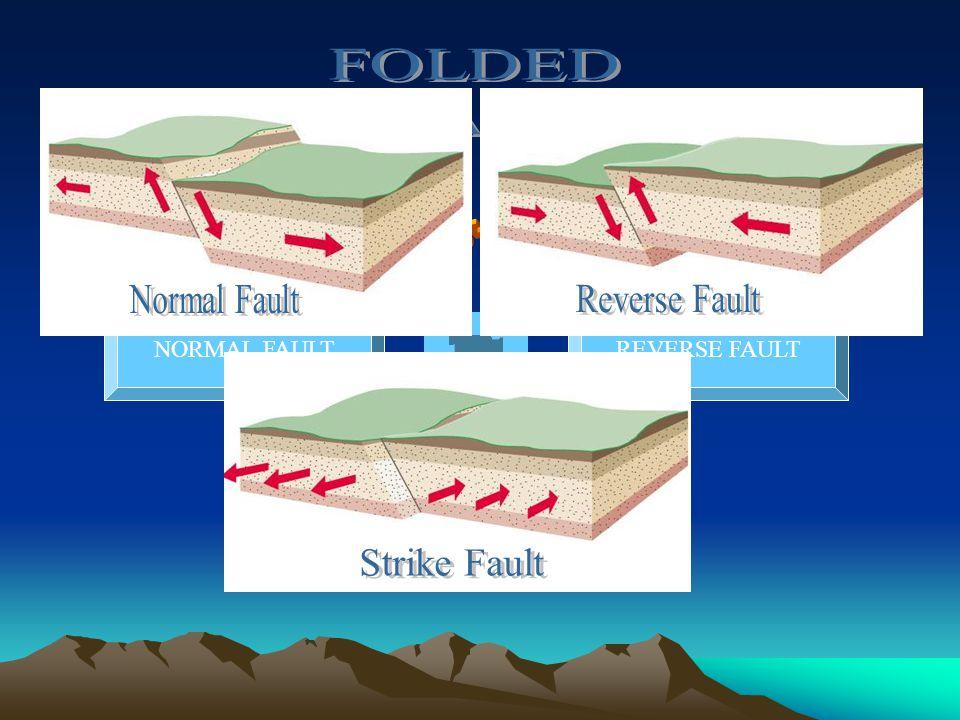 JENIS-JENIS Reverse Fault Strike Fault Normal Fault FOLDED (PATAHAN)