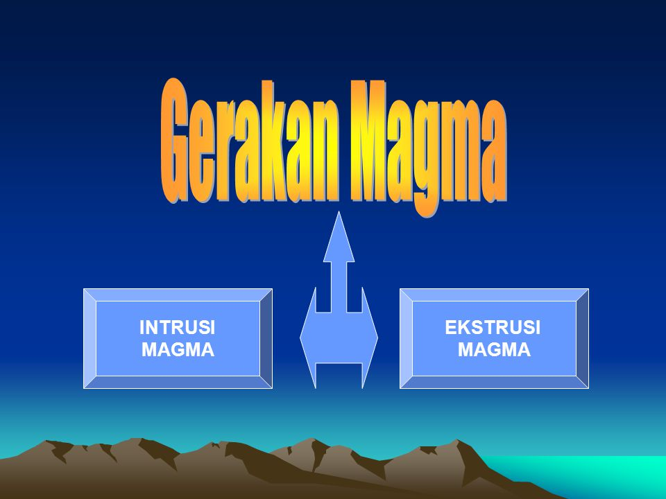 Gerakan Magma INTRUSI MAGMA EKSTRUSI MAGMA