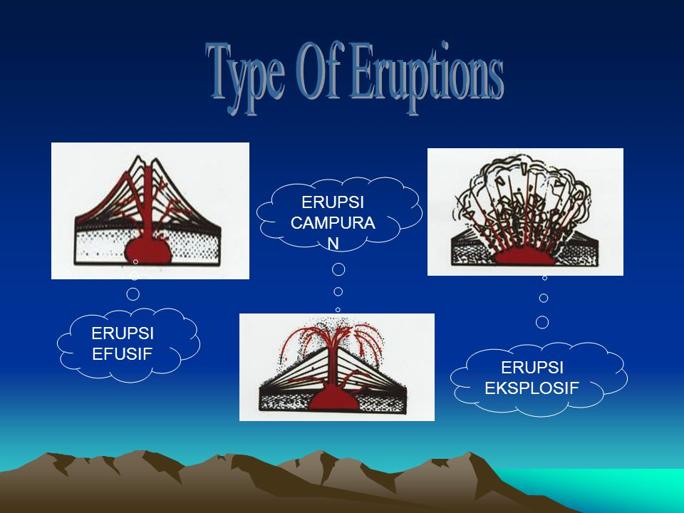 Type Of Eruptions ERUPSI CAMPURAN ERUPSI EFUSIF ERUPSI EKSPLOSIF