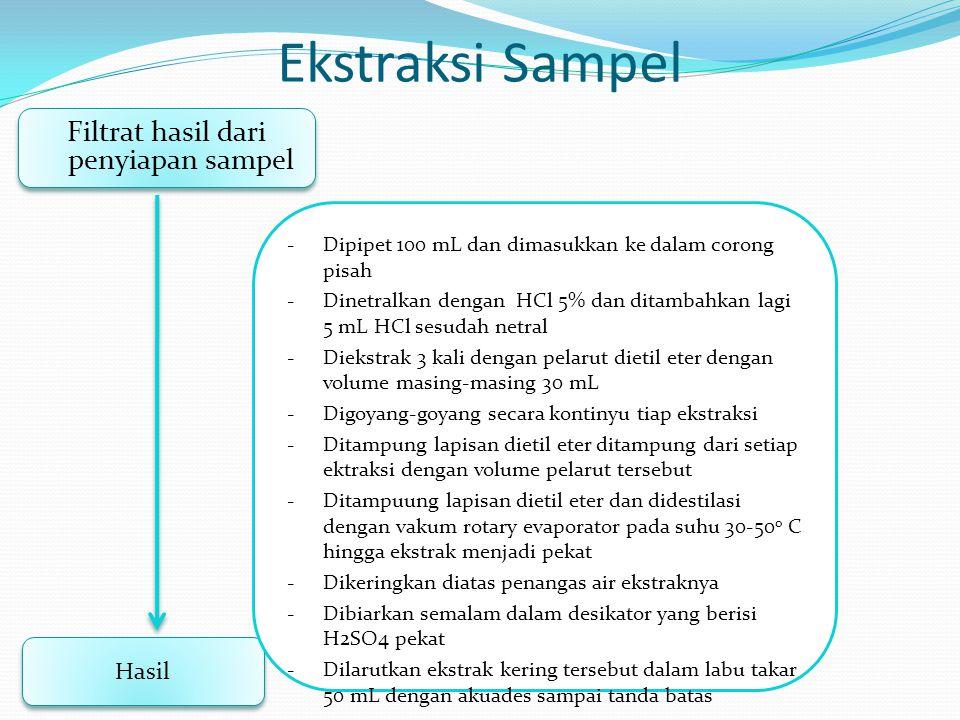Filtrat hasil dari penyiapan sampel