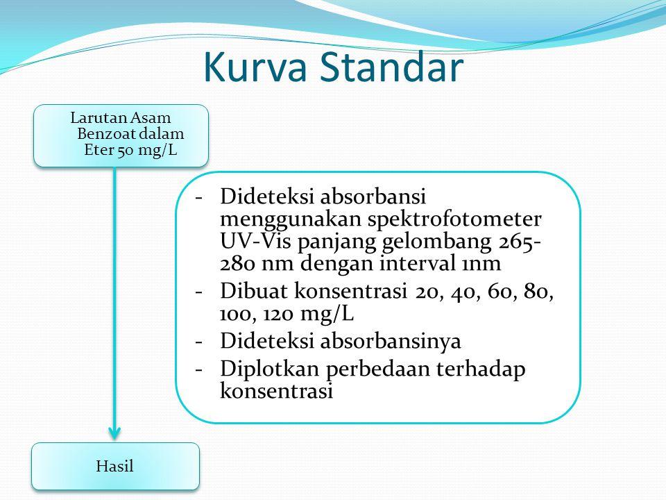 Larutan Asam Benzoat dalam Eter 50 mg/L