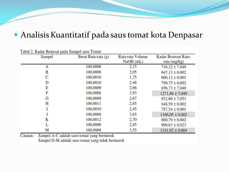 Analisis Kuantitatif pada saus tomat kota Denpasar