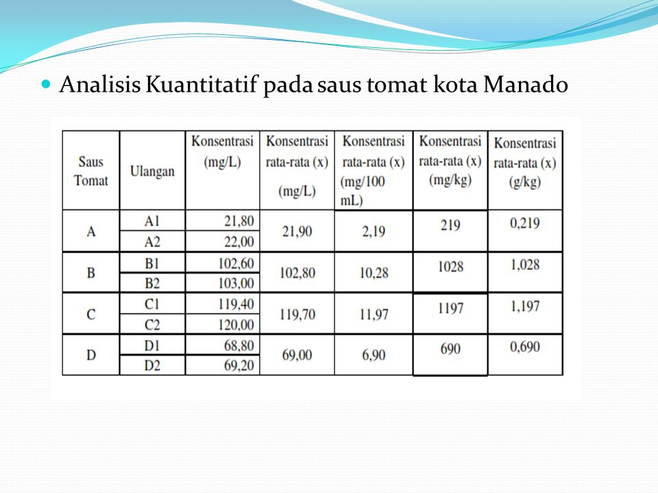Analisis Kuantitatif pada saus tomat kota Manado