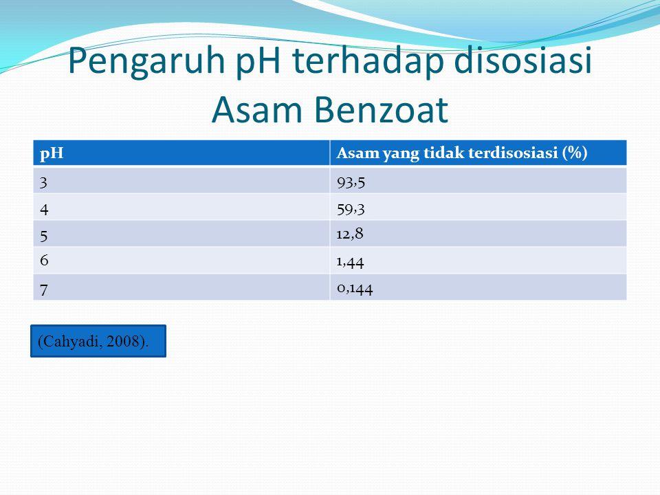 Pengaruh pH terhadap disosiasi Asam Benzoat